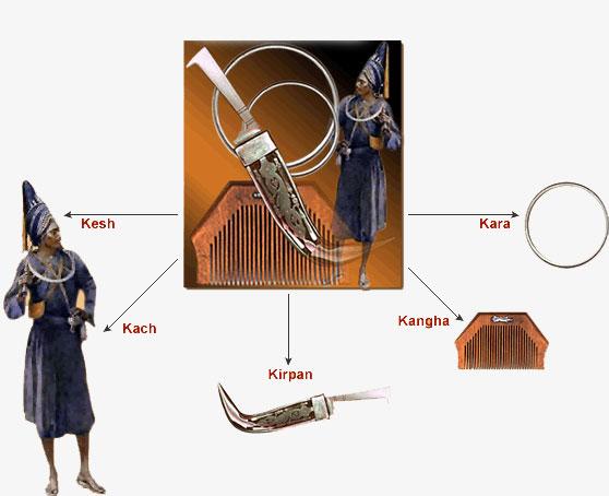 Атрибуты сикхского воина